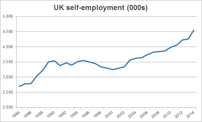 UK self-employment