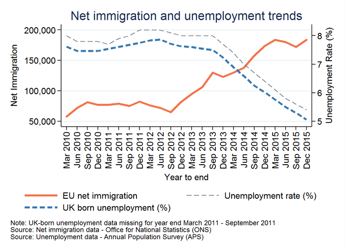 Net immigration and unemployment trends