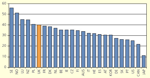 Active LM policy as percentage of total LMP spend (OECD)