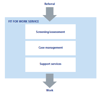 Simple model of a Fit for Work Service