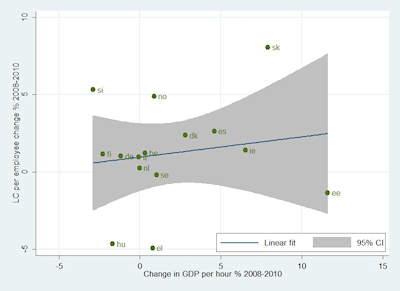 Figure 2 Labour compensation (LC) per employee and productivity, 2008-2010