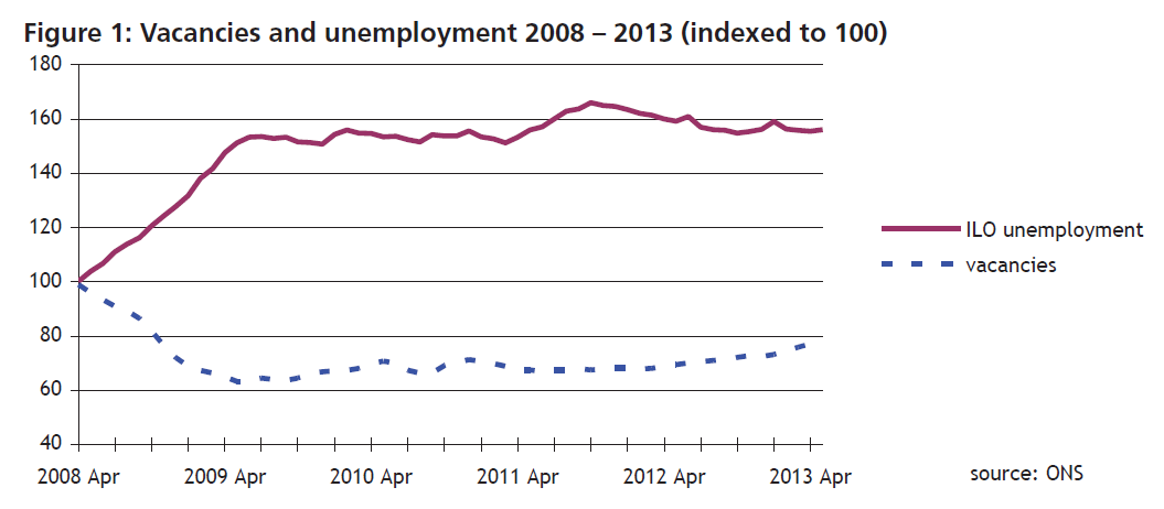 Figure 1: Vacancies and unemployment 2008-2013 (indexed to 100)