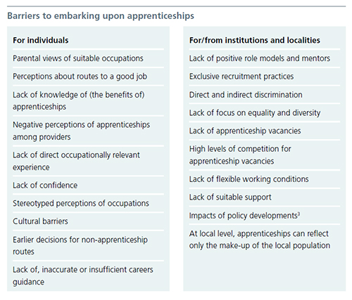 Barriers to embarking upon apprenticeships