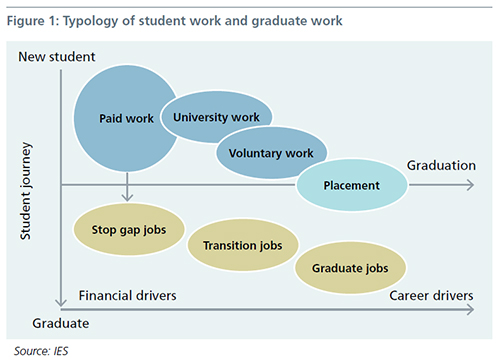 Figure 1: Typology  of student work and graduate work