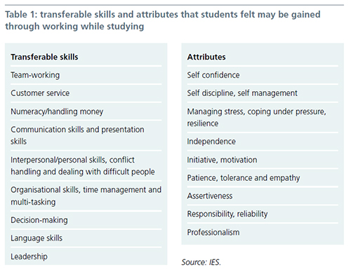 Table 1: Transferable skills and attributes that students felt may be gained through working while studying