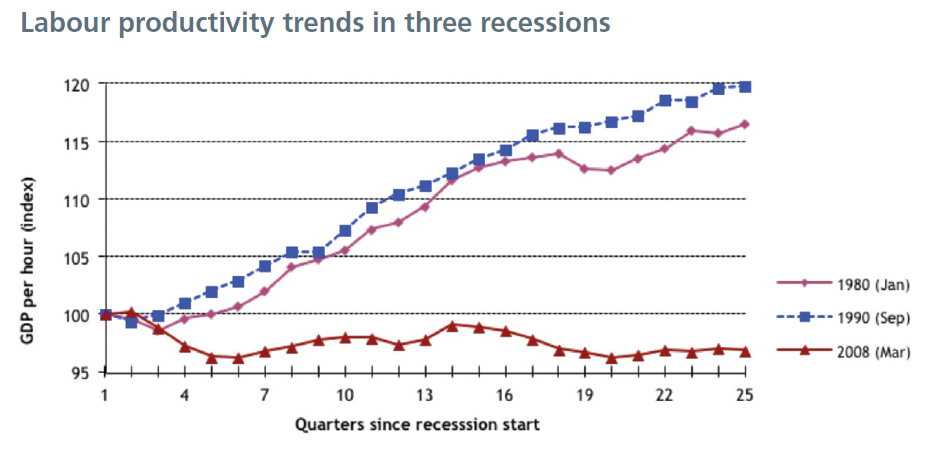 Labour productivity trends in three recessions