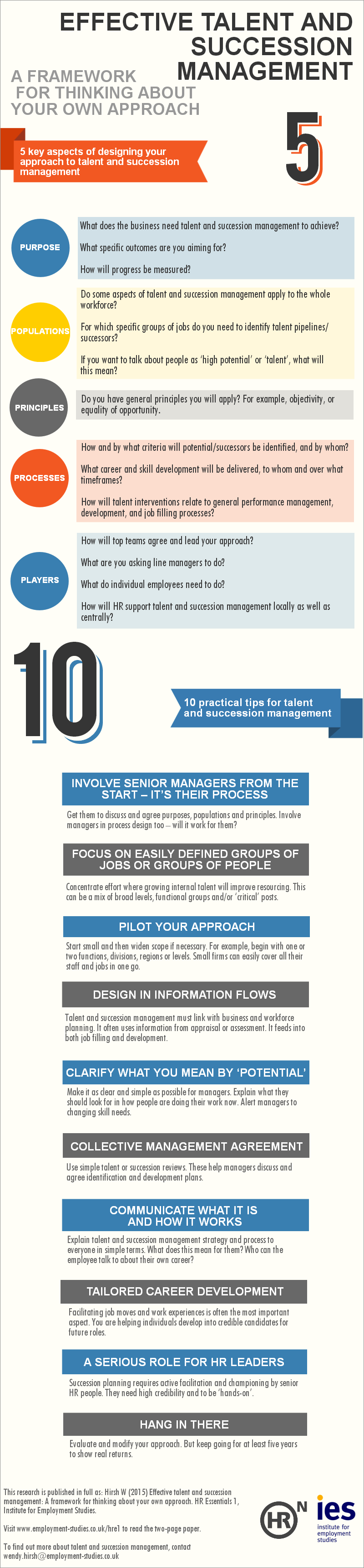 Effective talent and succession infographic