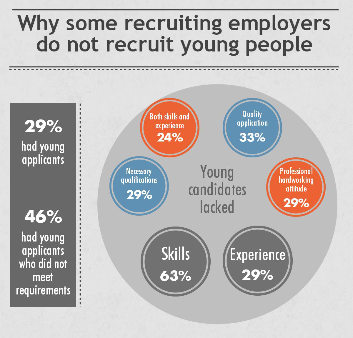 why some recruiting employers do not recruit young people