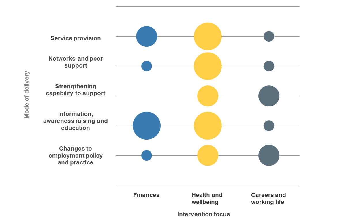 Figure 1: The focus and delivery mode of employer interventions to support employees