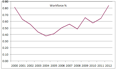Proportion in employment on a zero-hour contract October to December, each year