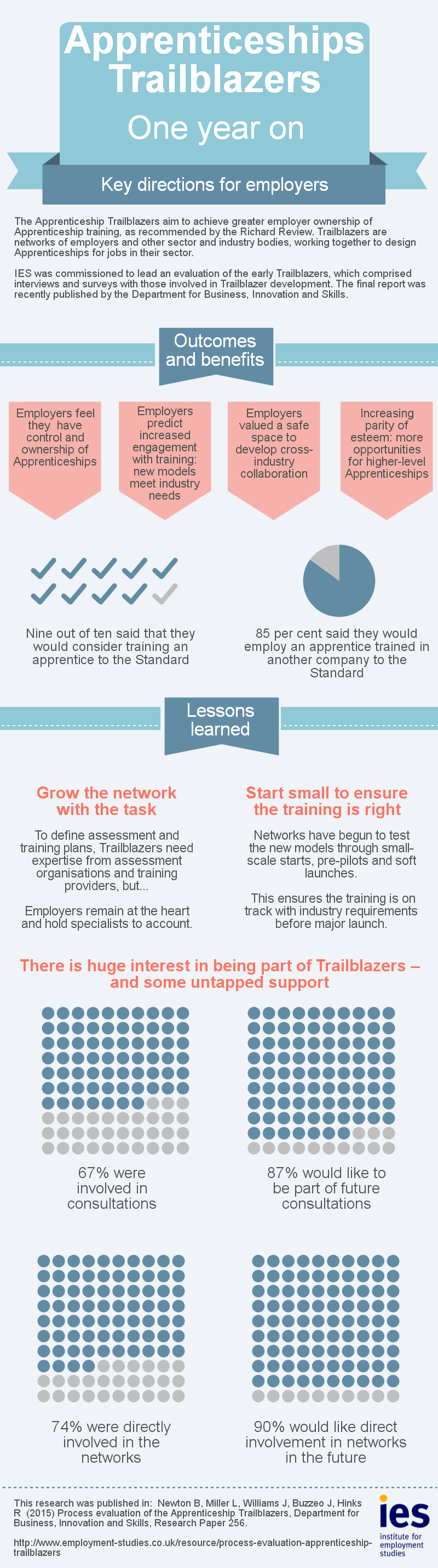 Infographic: Apprenticeship Trailblazers: Key directions for employers